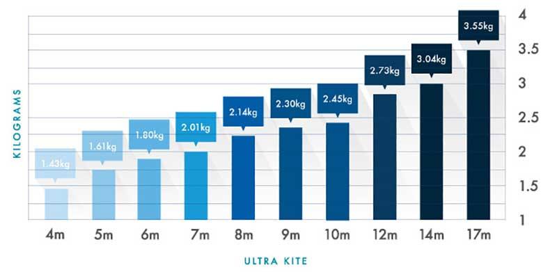 017 Airush Ultra Kite Weight Guide